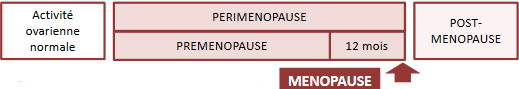 régler les troubles de la ménopause