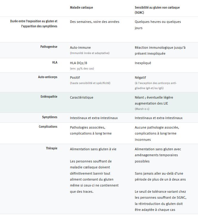 différence entre malade coeliaque et hypersensibilité au gluten